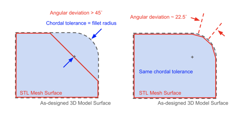 STL angular deviation diagram