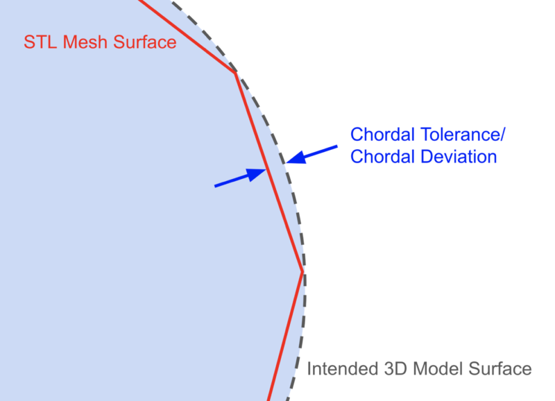 Chordal tolerance STL diagram