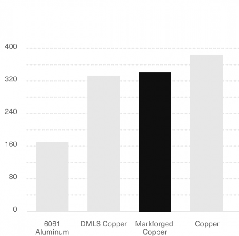 3d printed copper thermal conductivity graph