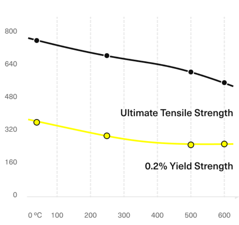 inconel tensile and yield strength at different temperatures