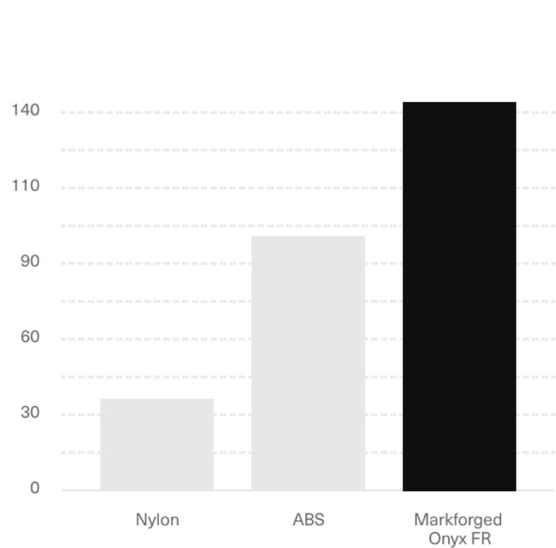 3d printed onyx fr HDT graph
