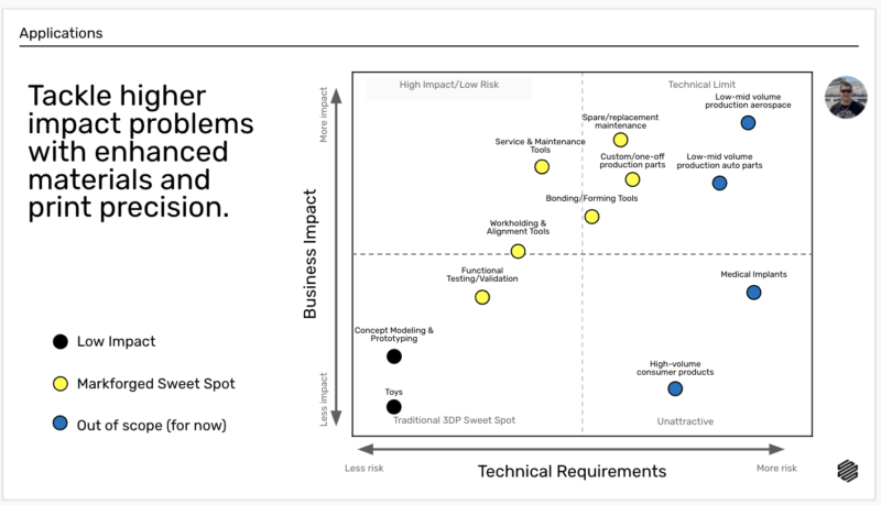 Graph tracking 3D printer business impact by technical requirements