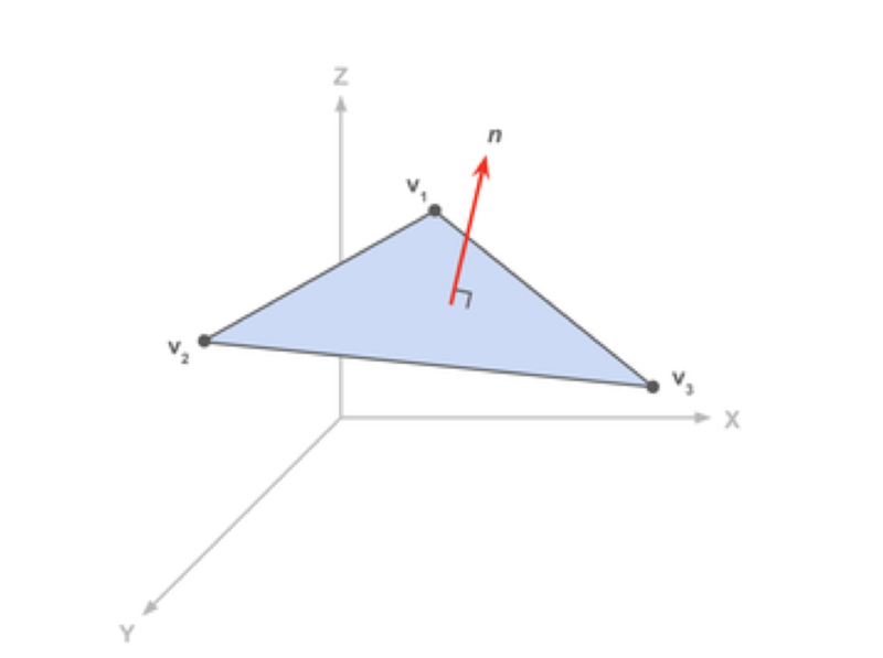 Triangle with STL geometry